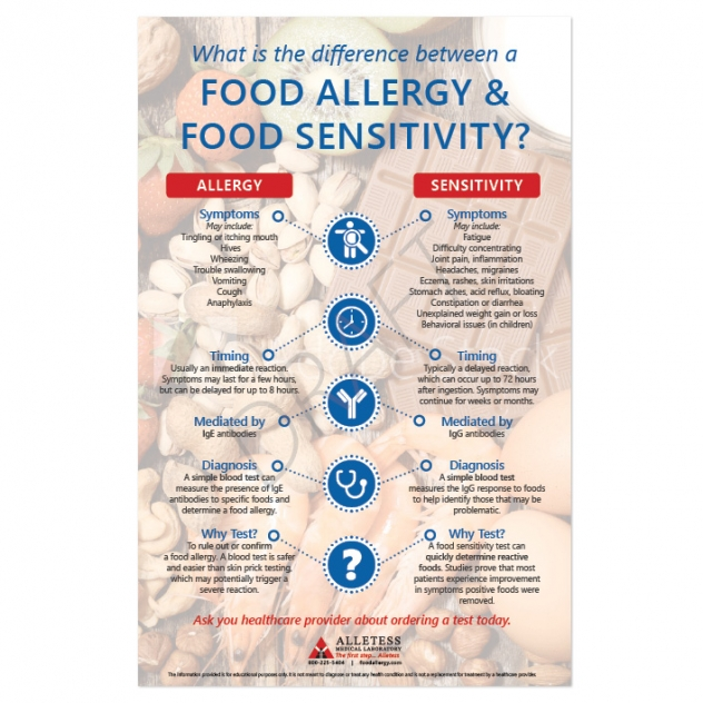 Food Allergy vs. Food Sensitivity Poster